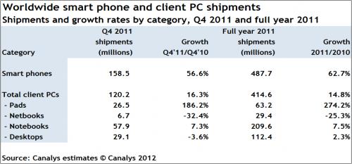 Смартфоны продаются лучше, чем ПК