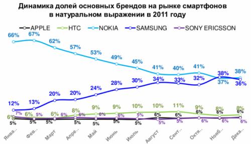 Доля смартфонов на рынке растет