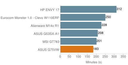 Обзор ASUS G75VW