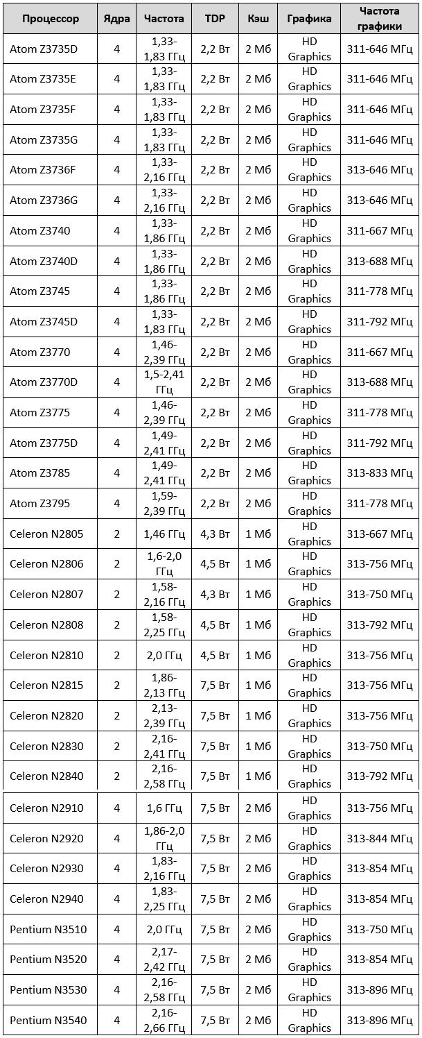 Вот список процессоров Intel Bay Trail