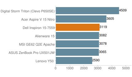 Обзор Dell Inspiron 15 7559