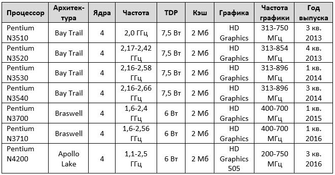 Список процессоров Intel Celeron и Pentium N