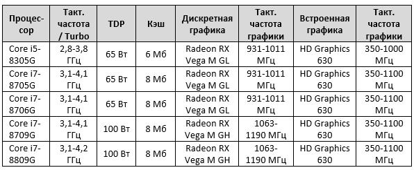 процессоры Intel Kaby Lake G