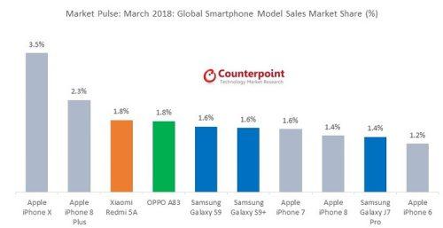 Самые продаваемые смартфоны марта 2018 года