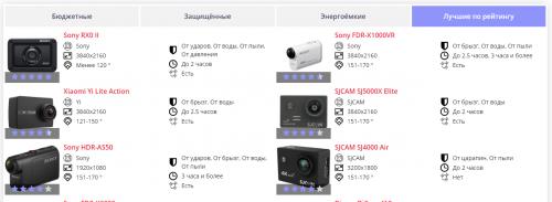 Выбираем экшн-камеру: полезные сервисы